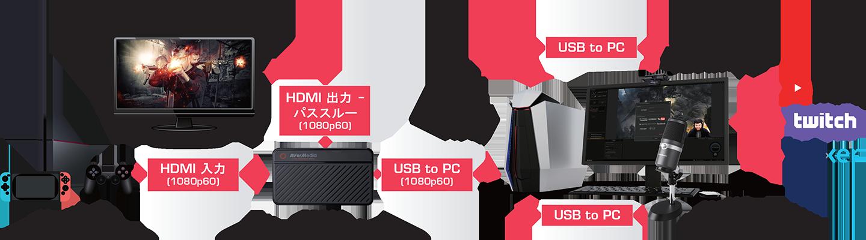 BO311 | すぐに使える配信キット | AVerMedia
