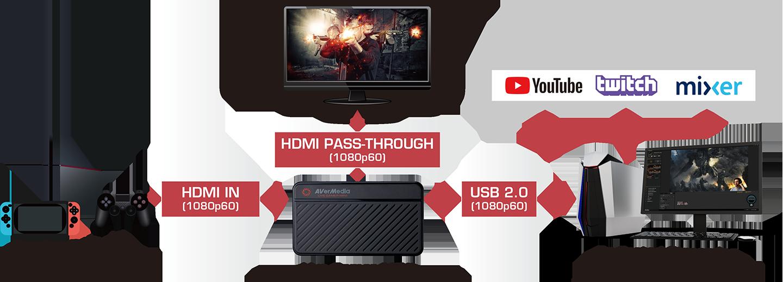 Live Gamer MINI - GC311 | Product | AVerMedia