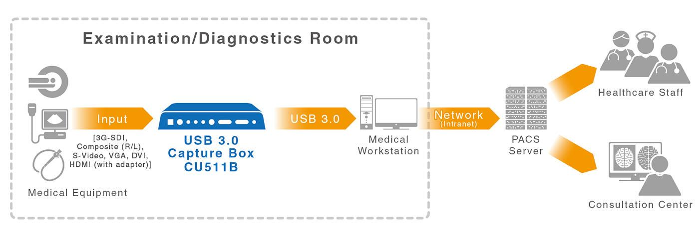HDMI signal detection PC mode with capture cards