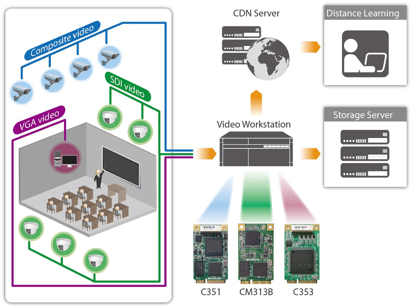 Classroom recording system architecture with capture cards.