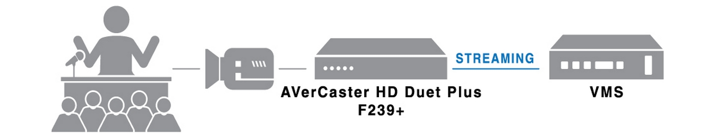 Lecture Recording & Streaming Solution with F239+ and VMS.