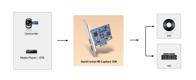 DarkCrystal HD Capture SDK can capture sources from media player/ STB/ camcorder and keep it to DVD/ NAS