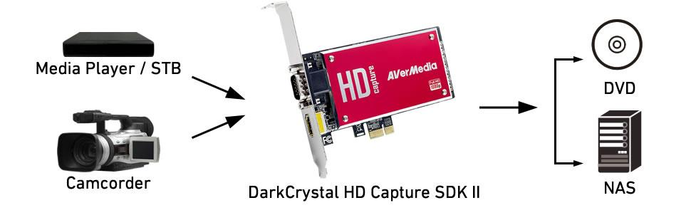 DarkCrystal HD Capture SDK II can capture sources from media player/ STB/ camcorder and keep it to DVD/ NAS