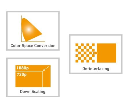 Hardware scaling, de-interlacing, and color space conversion