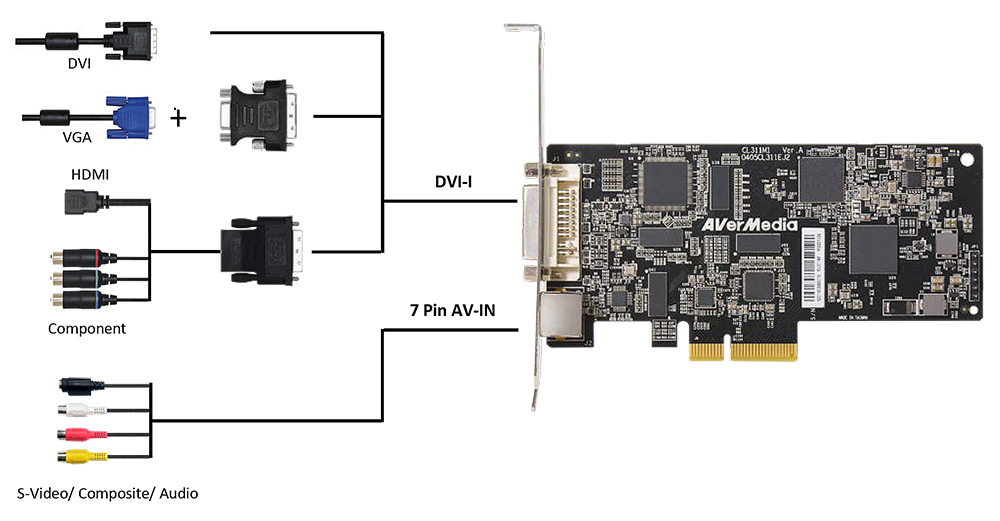 CL311-M1 multiple inputs capture card connection diagram