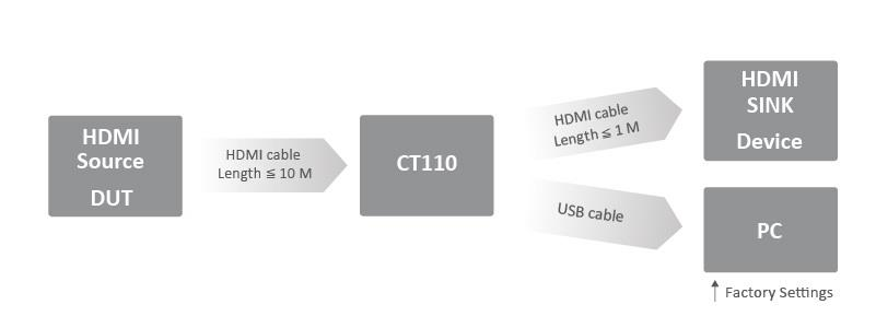 CT110 Usage Diagram