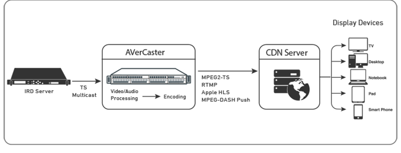 Transcoder Workflow
