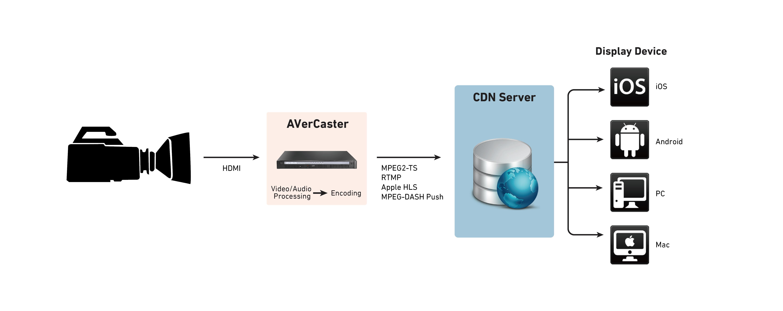 Encoder Workflow