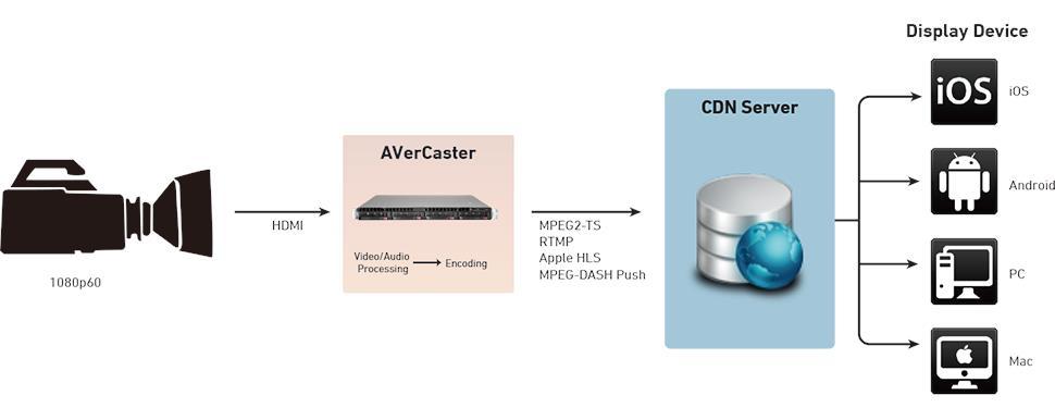 HDMI Encoder Workflow