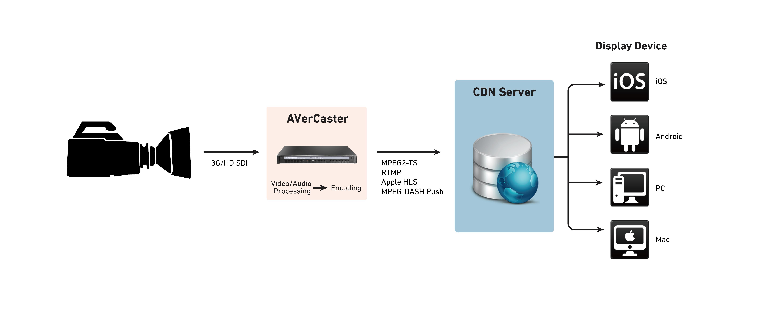 AVerCaster Pro RS7180 live streaming encoder│AVerMedia
