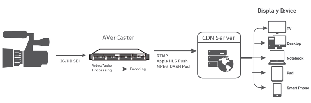 3G-SDI Encoder Workflow