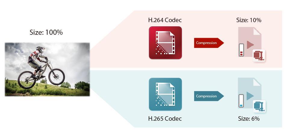 H.265 codec