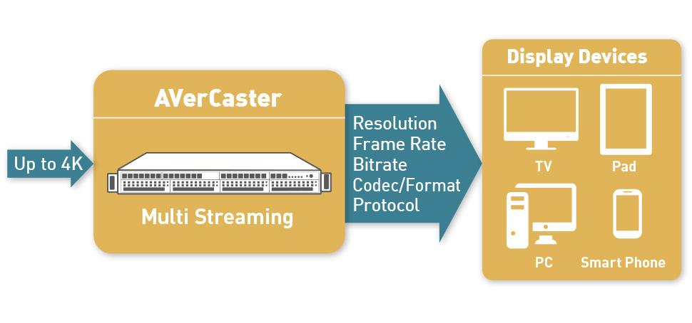 AVerCaster 4K HEVC Encoder Workflow, Live Streaming Solution