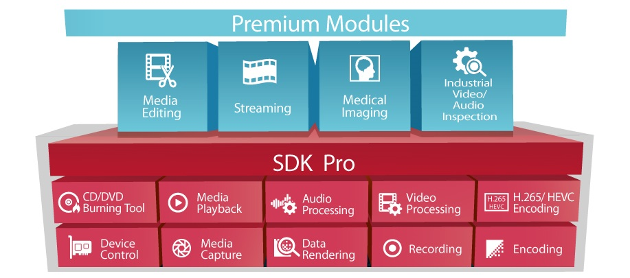 AVerMedia SDK Functions: 1.Five basic functions 2.Five profesisonal applications 3.Four premium modules: media editing, streaming, medical imaging, industrial A/V inspection