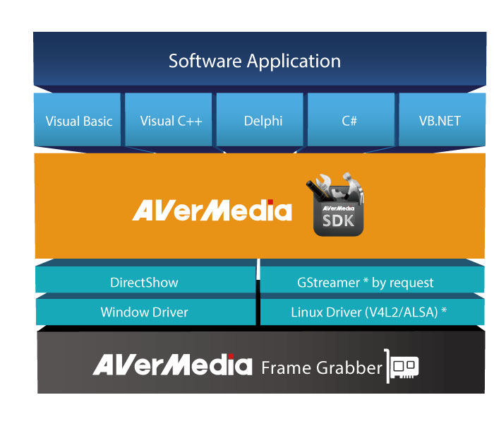 Video Capture SDK│AVerMedia